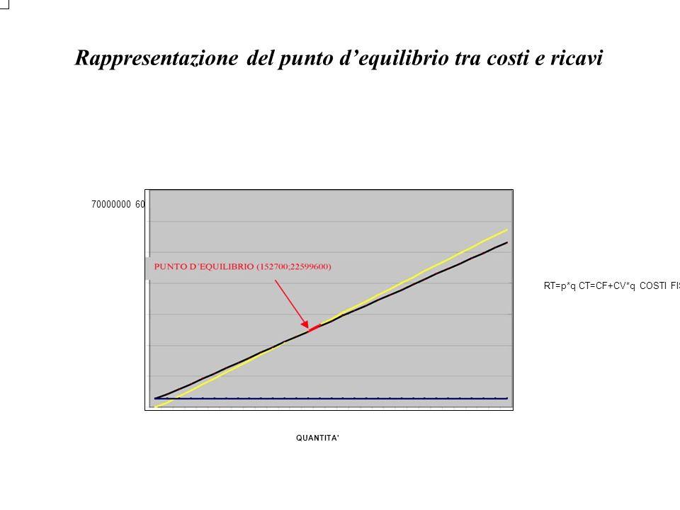 Rappresentazione del punto dequilibrio tra costi e ricavi 70000000 60000000 50000000 40000000 30000000 20000000 10000000 0 RT=p*q CT=CF+CV*q COSTI FIS