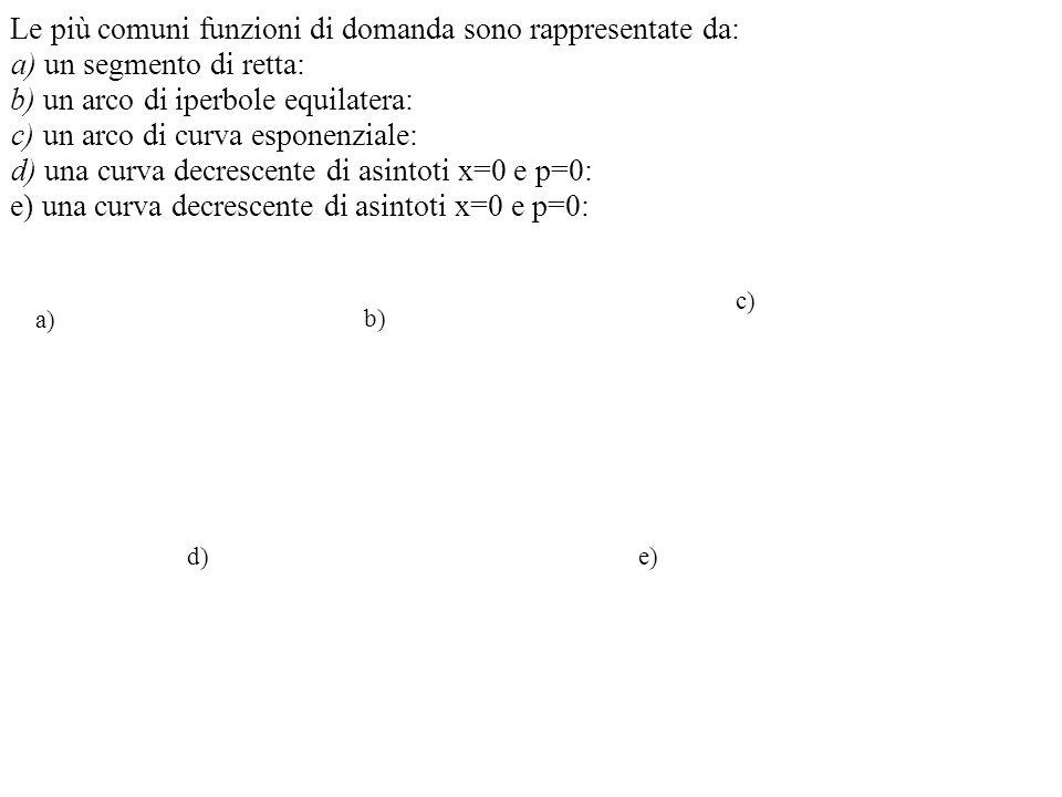 Le più comuni funzioni di domanda sono rappresentate da: a) un segmento di retta: b) un arco di iperbole equilatera: c) un arco di curva esponenziale: