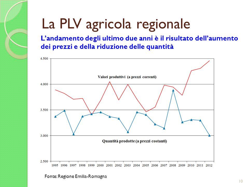 La PLV agricola regionale 10 Landamento degli ultimo due anni è il risultato dellaumento dei prezzi e della riduzione delle quantità Fonte: Regione Em