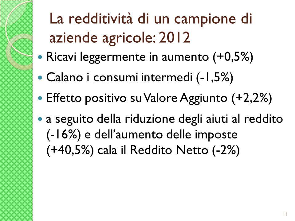 La redditività di un campione di aziende agricole: 2012 Ricavi leggermente in aumento (+0,5%) Calano i consumi intermedi (-1,5%) Effetto positivo su V