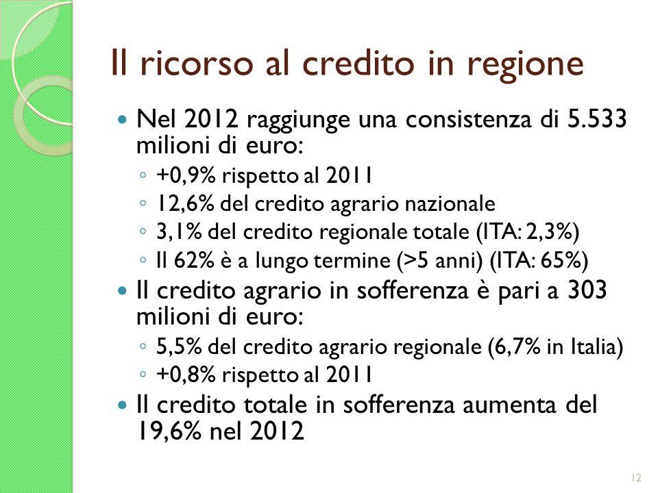 Il ricorso al credito in regione Nel 2012 raggiunge una consistenza di 5.533 milioni di euro: +0,9% rispetto al 2011 12,6% del credito agrario naziona