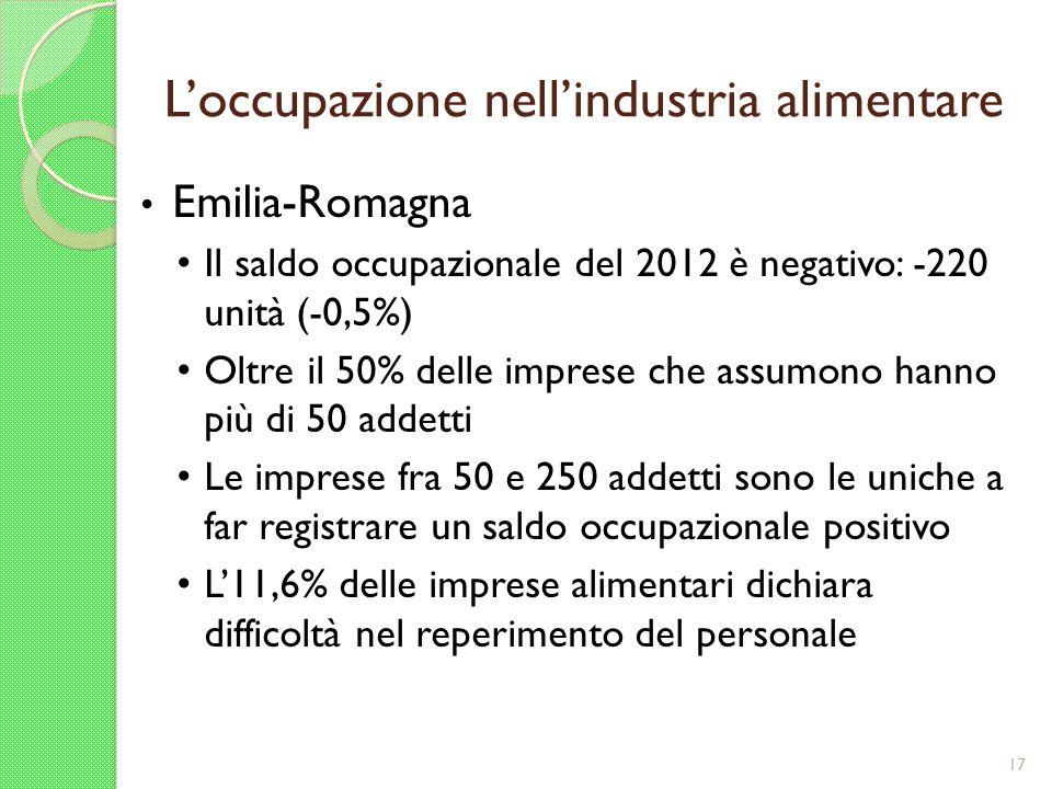 Loccupazione nellindustria alimentare Emilia-Romagna Il saldo occupazionale del 2012 è negativo: -220 unità (-0,5%) Oltre il 50% delle imprese che ass