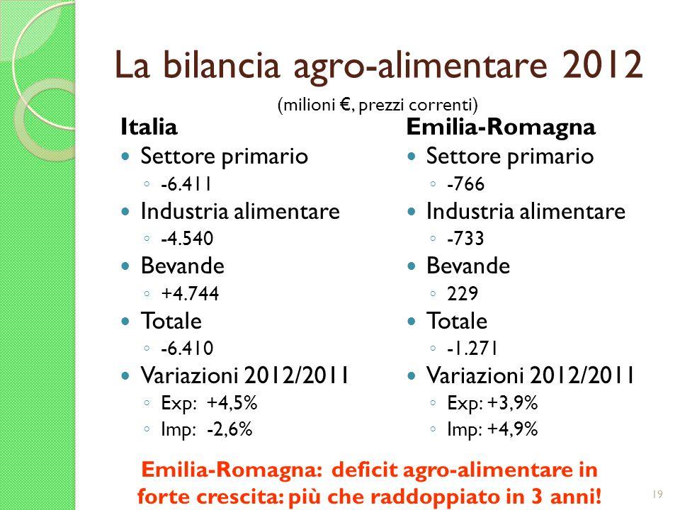La bilancia agro-alimentare 2012 Italia Settore primario -6.411 Industria alimentare -4.540 Bevande +4.744 Totale -6.410 Variazioni 2012/2011 Exp: +4,