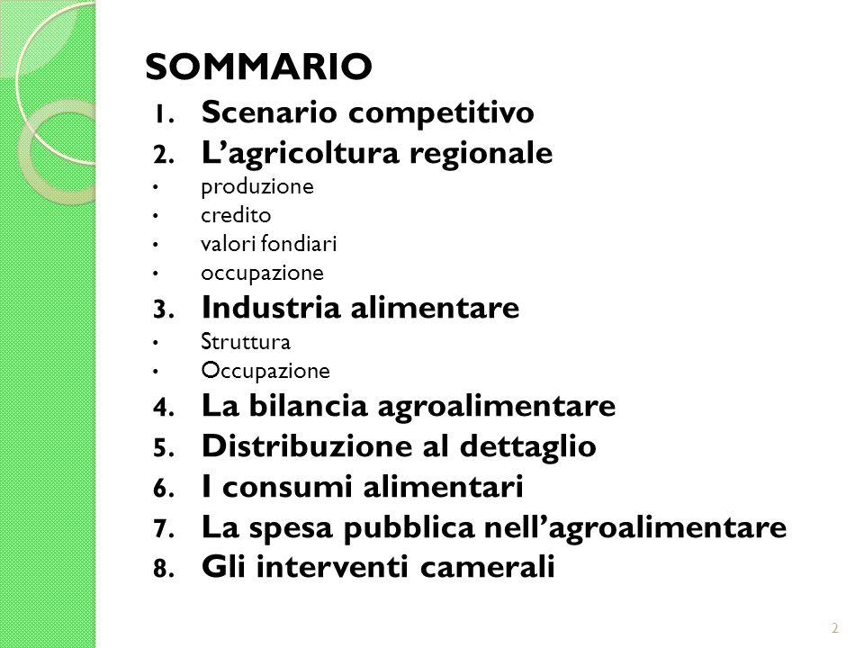 SOMMARIO 1. Scenario competitivo 2. Lagricoltura regionale produzione credito valori fondiari occupazione 3. Industria alimentare Struttura Occupazion