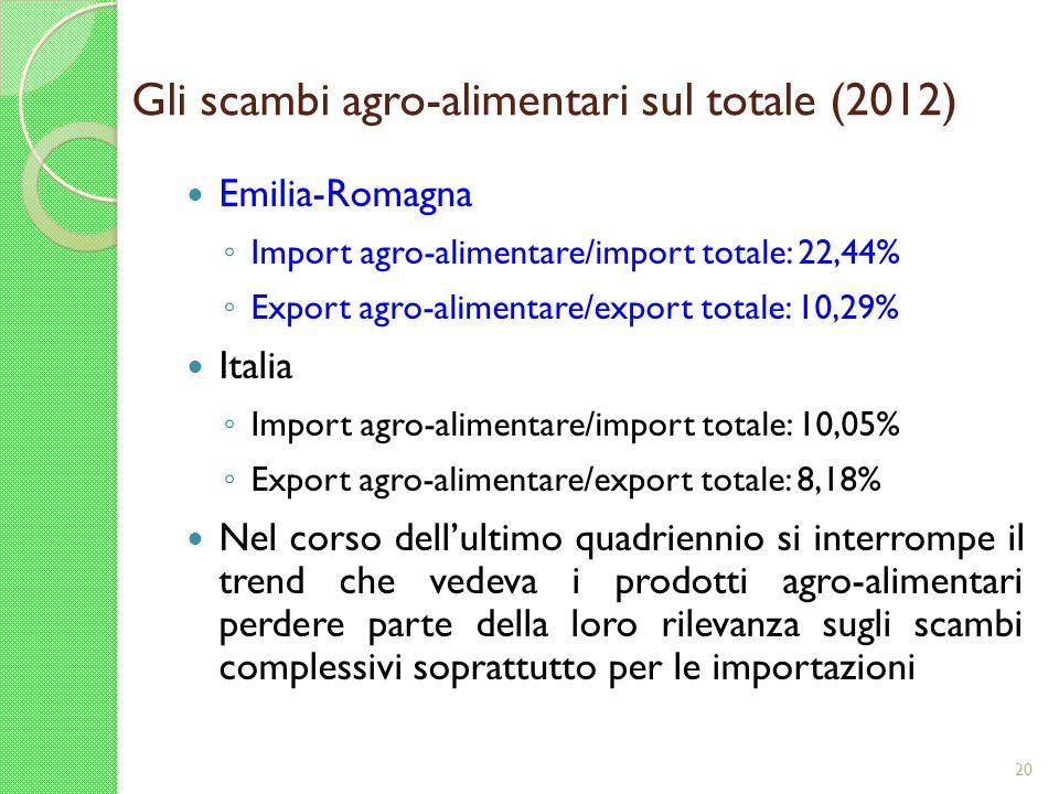 Gli scambi agro-alimentari sul totale (2012) Emilia-Romagna Import agro-alimentare/import totale: 22,44% Export agro-alimentare/export totale: 10,29%