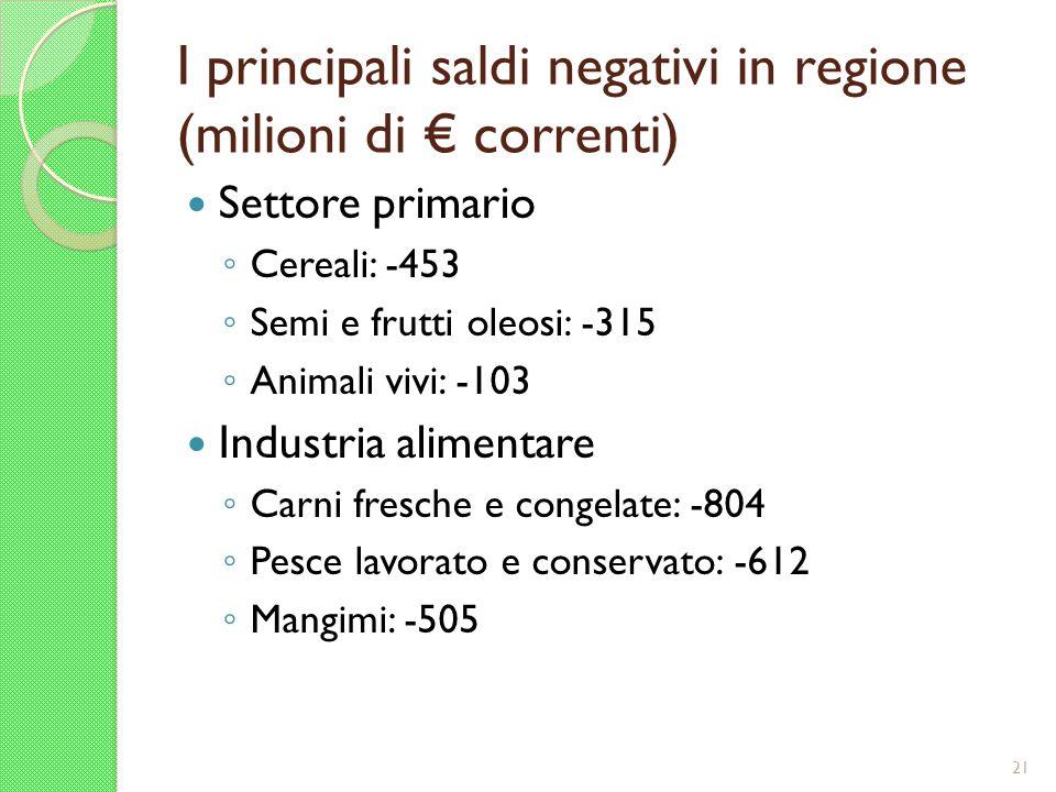 I principali saldi negativi in regione (milioni di correnti) Settore primario Cereali: -453 Semi e frutti oleosi: -315 Animali vivi: -103 Industria al