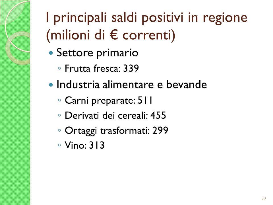 I principali saldi positivi in regione (milioni di correnti) Settore primario Frutta fresca: 339 Industria alimentare e bevande Carni preparate: 511 D