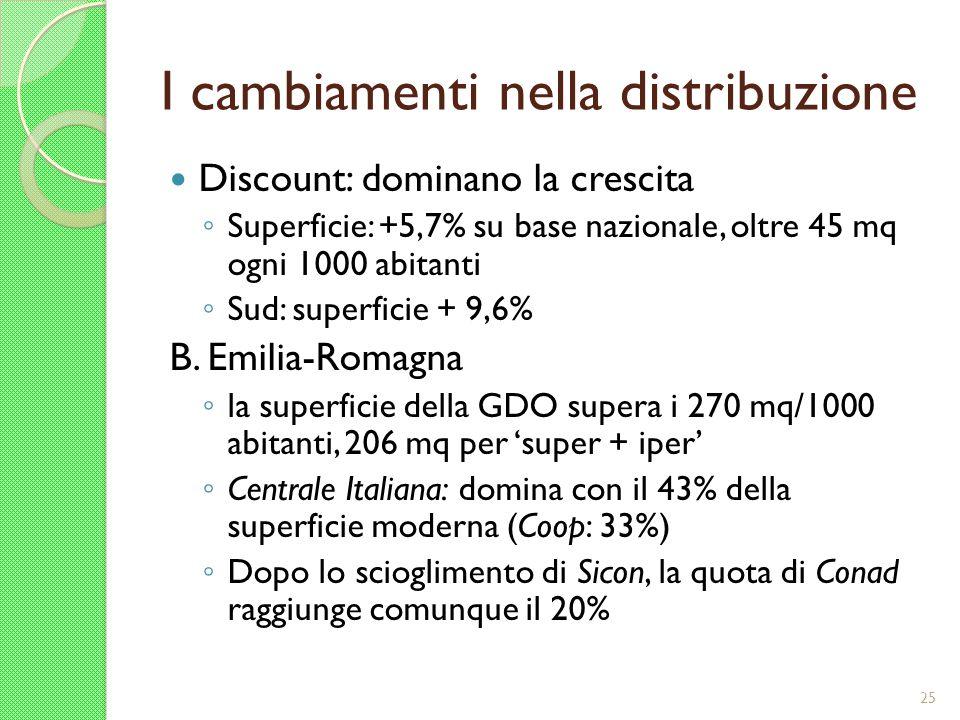 I cambiamenti nella distribuzione Discount: dominano la crescita Superficie: +5,7% su base nazionale, oltre 45 mq ogni 1000 abitanti Sud: superficie +