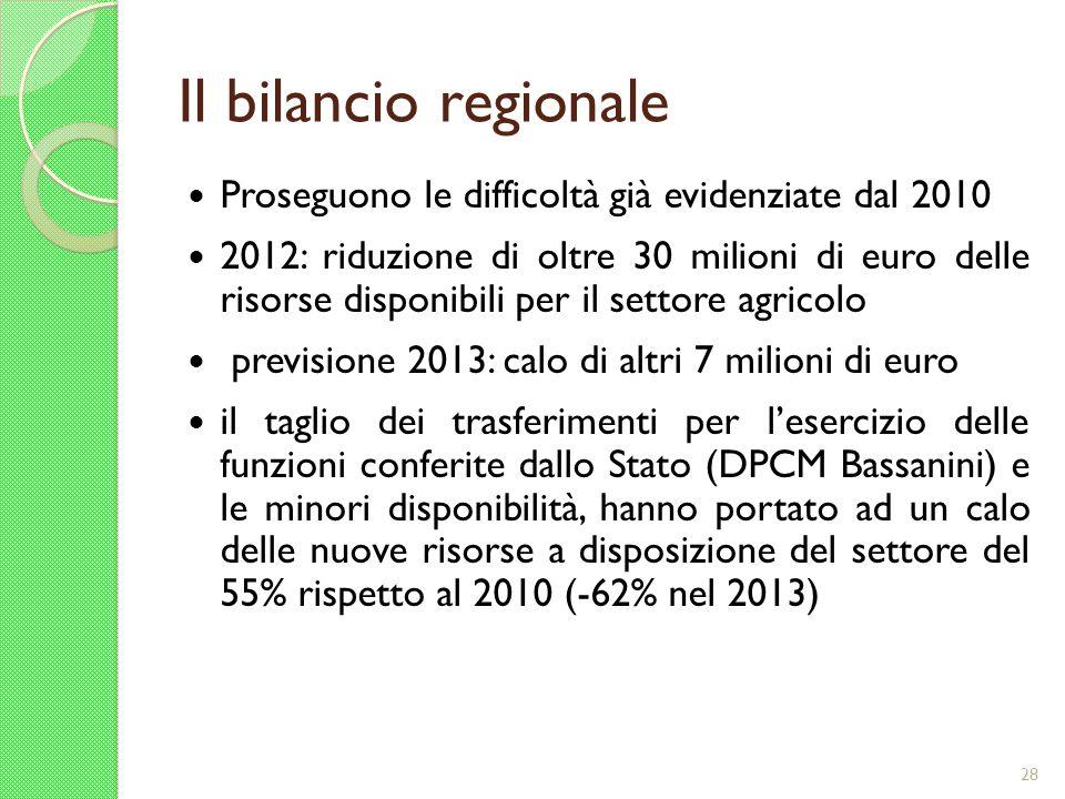 Il bilancio regionale Proseguono le difficoltà già evidenziate dal 2010 2012: riduzione di oltre 30 milioni di euro delle risorse disponibili per il s