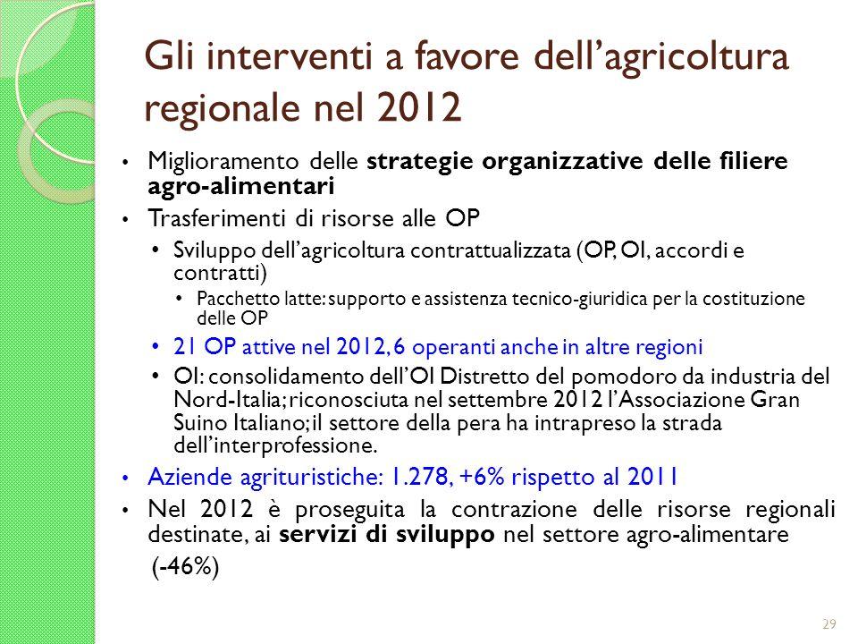 Gli interventi a favore dellagricoltura regionale nel 2012 Miglioramento delle strategie organizzative delle filiere agro-alimentari Trasferimenti di