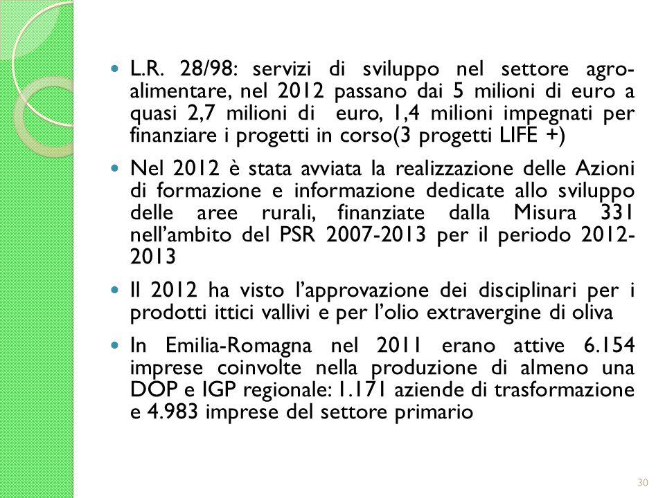 L.R. 28/98: servizi di sviluppo nel settore agro- alimentare, nel 2012 passano dai 5 milioni di euro a quasi 2,7 milioni di euro, 1,4 milioni impegnat