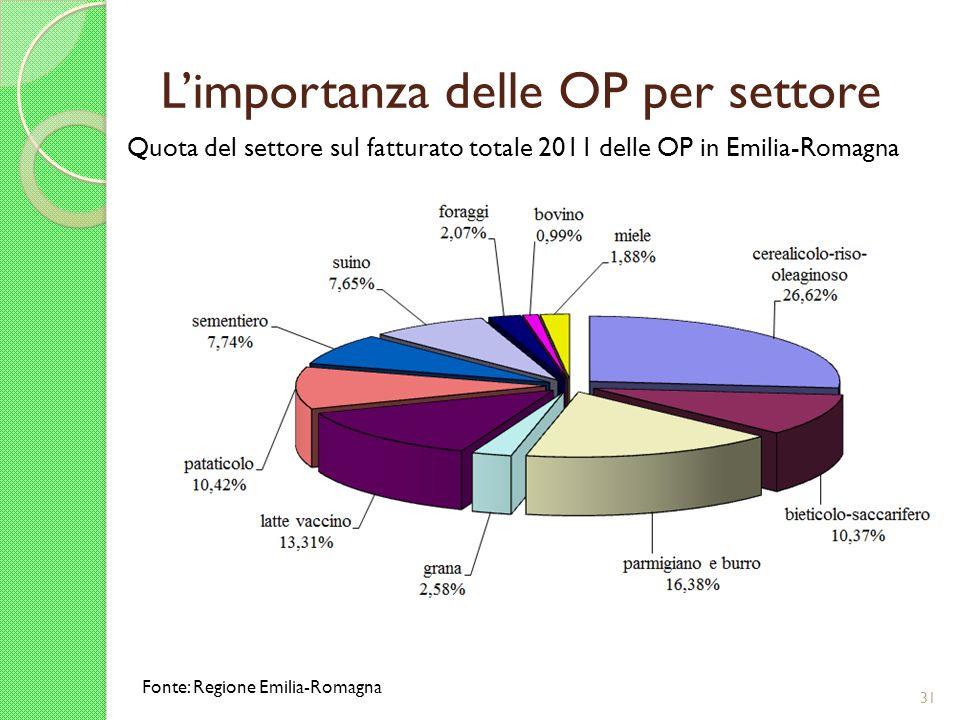 Limportanza delle OP per settore 31 Quota del settore sul fatturato totale 2011 delle OP in Emilia-Romagna Fonte: Regione Emilia-Romagna