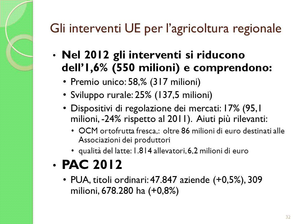 Gli interventi UE per lagricoltura regionale Nel 2012 gli interventi si riducono dell1,6% (550 milioni) e comprendono: Premio unico: 58,% (317 milioni