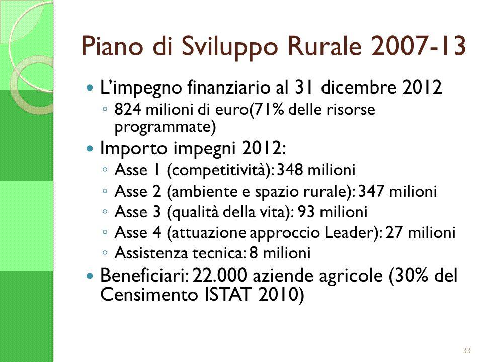 Piano di Sviluppo Rurale 2007-13 Limpegno finanziario al 31 dicembre 2012 824 milioni di euro(71% delle risorse programmate) Importo impegni 2012: Ass