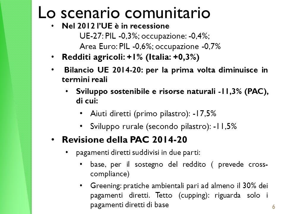6 Lo scenario comunitario Nel 2012 lUE è in recessione UE-27: PIL -0,3%; occupazione: -0,4%; Area Euro: PIL -0,6%; occupazione -0,7% Redditi agricoli: