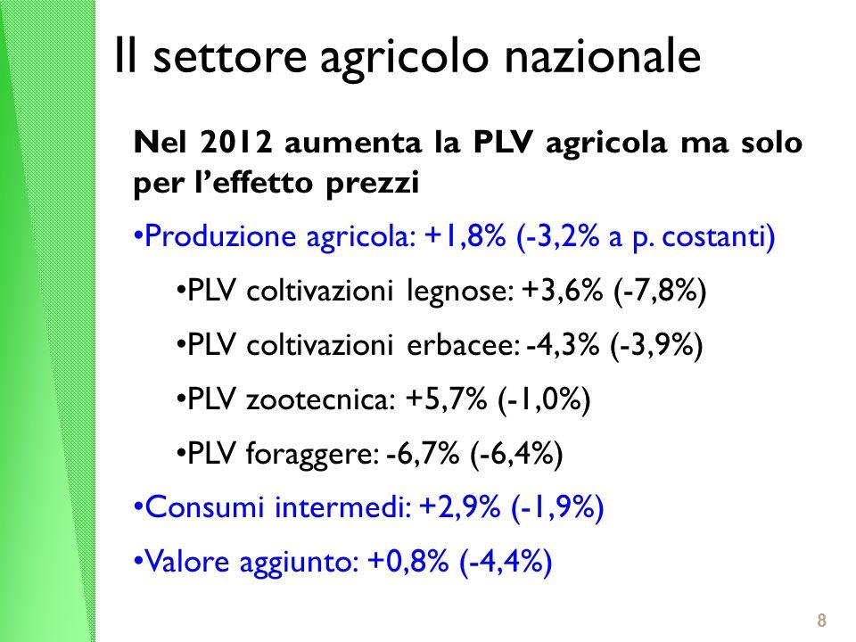 8 Il settore agricolo nazionale Nel 2012 aumenta la PLV agricola ma solo per leffetto prezzi Produzione agricola: +1,8% (-3,2% a p. costanti) PLV colt