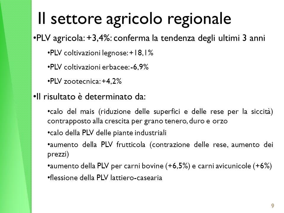 9 Il settore agricolo regionale PLV agricola: +3,4%: conferma la tendenza degli ultimi 3 anni PLV coltivazioni legnose: +18,1% PLV coltivazioni erbace
