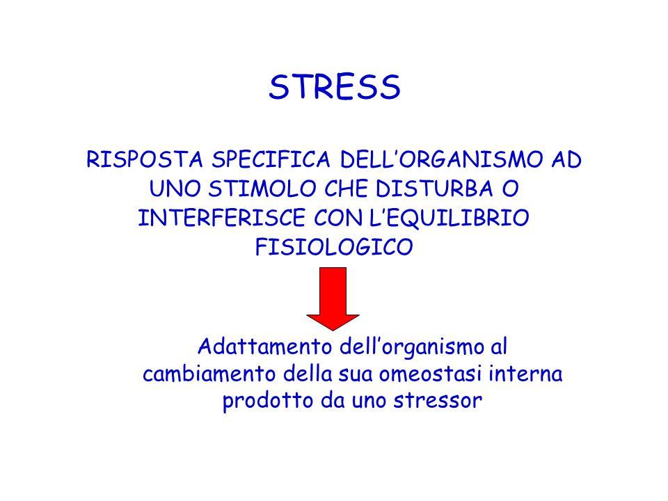 Stress e Gonadi Attivazione dellasse dello stress include: 1.Soppressione della secrezione di GnRH 2.Resistenza periferica agli ormoni gonadici 3.Riduzione di LH e Testoterone (maschio) con infertilità e Disfunzione Erettile 4.Riduzione LH, FSH con amenorrea (femmina)