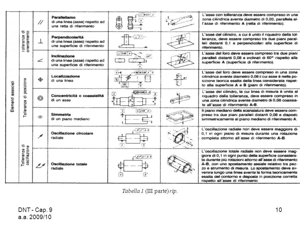 DNT - Cap. 9 a.a. 2009/10 10 Tabella 1 (III parte) rip.