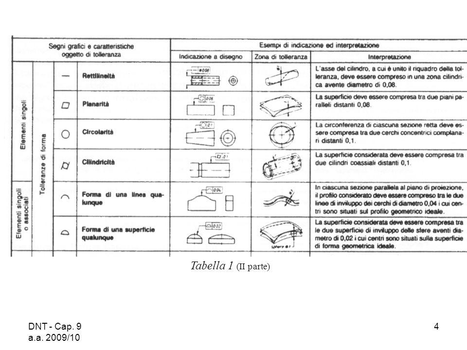 DNT - Cap. 9 a.a. 2009/10 4 Tabella 1 (II parte)