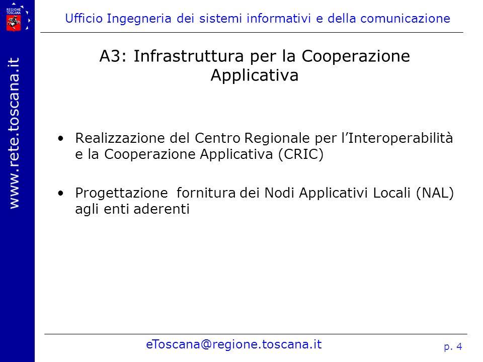 Ufficio Ingegneria dei sistemi informativi e della comunicazione eToscana@regione.toscana.it p. 4 A3: Infrastruttura per la Cooperazione Applicativa R