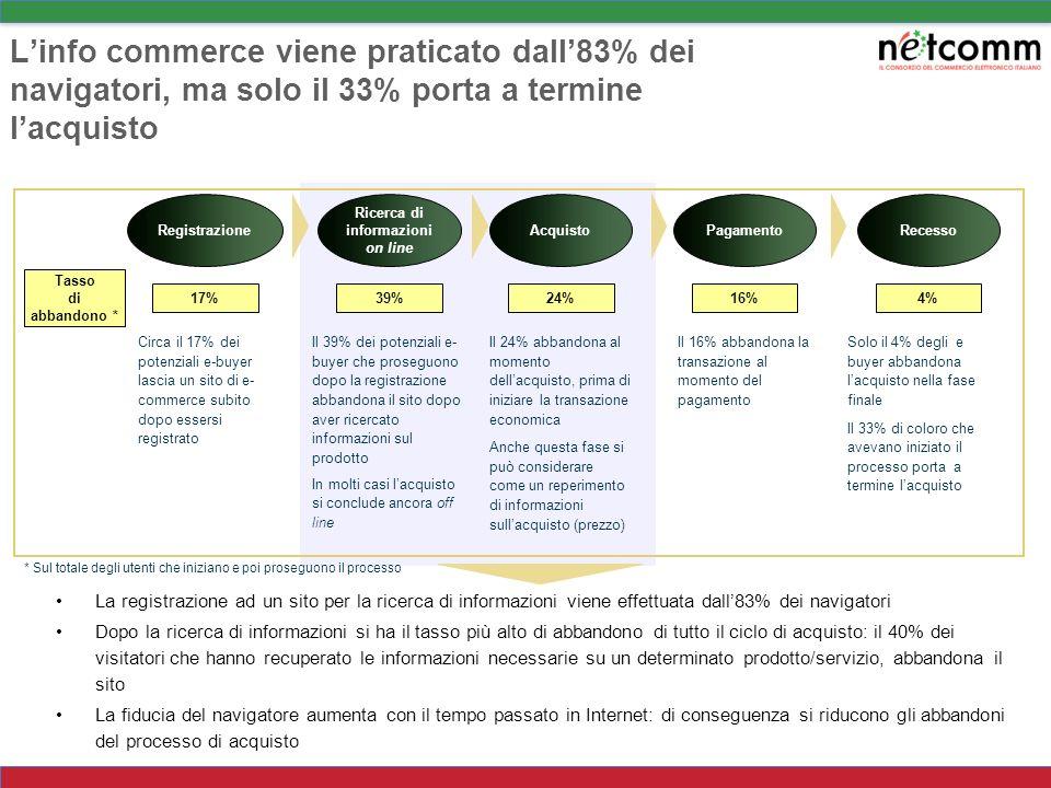 Lidentikit del navigatore in Italia: i diversi approcci alla multicanalità EsclusiIndifferenti Tradizionali coinvolti Open minded Reloded Fuori dalle