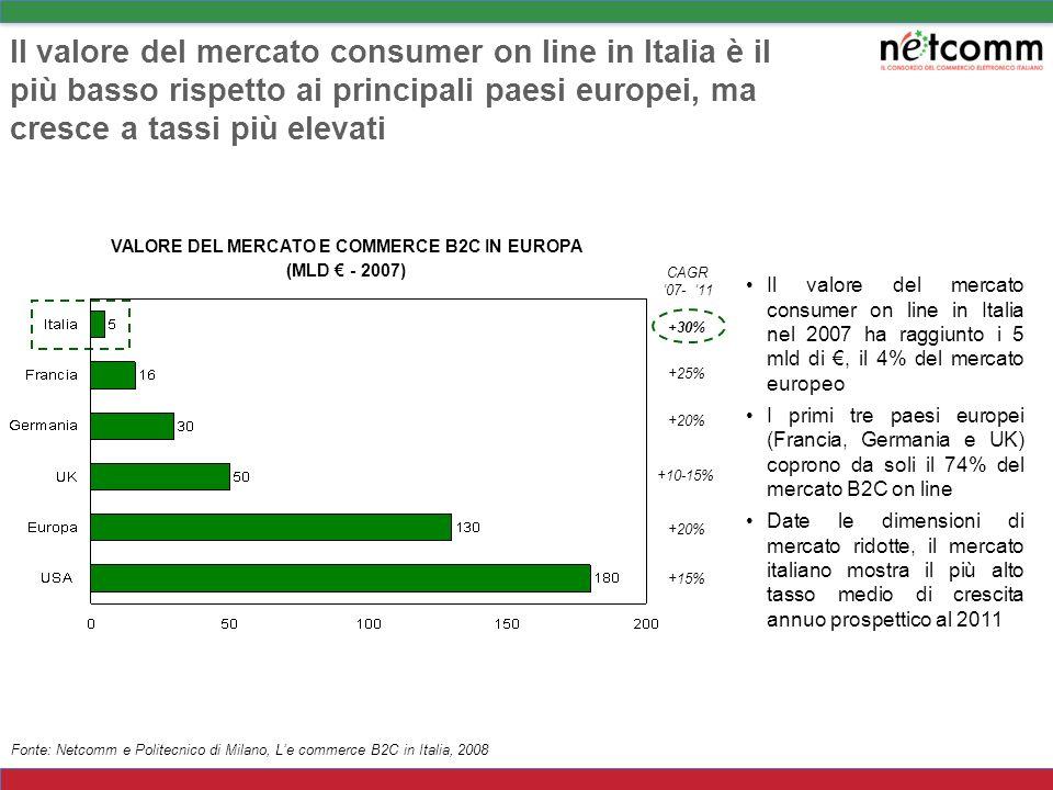 Nel 2009 le vendite on line in Italia sono previste in crescita dello 0,4%, mentre il CAGR 2002-2008 è stato del 42% Fonte: Netcomm e Politecnico di Milano, Le commerce B2C in Italia, 2009 VENDITE DI PRODOTTI E SERVIZI EFFETTUATE VIA INTERNET B2C DA SITI ITALIANI (2008) Dal 2002 al 2009E le commerce in Italia è cresciuto ad un tasso medio annuo del 35% Nel 2009 è previsto un valore di mercato di 5,9 mld di, con una crescita dello 0,4% rispetto al 2008: nonostante la complessa situazione economica il canale on line registra una tendenza positiva +0,4% CAGR 02-08 +42%