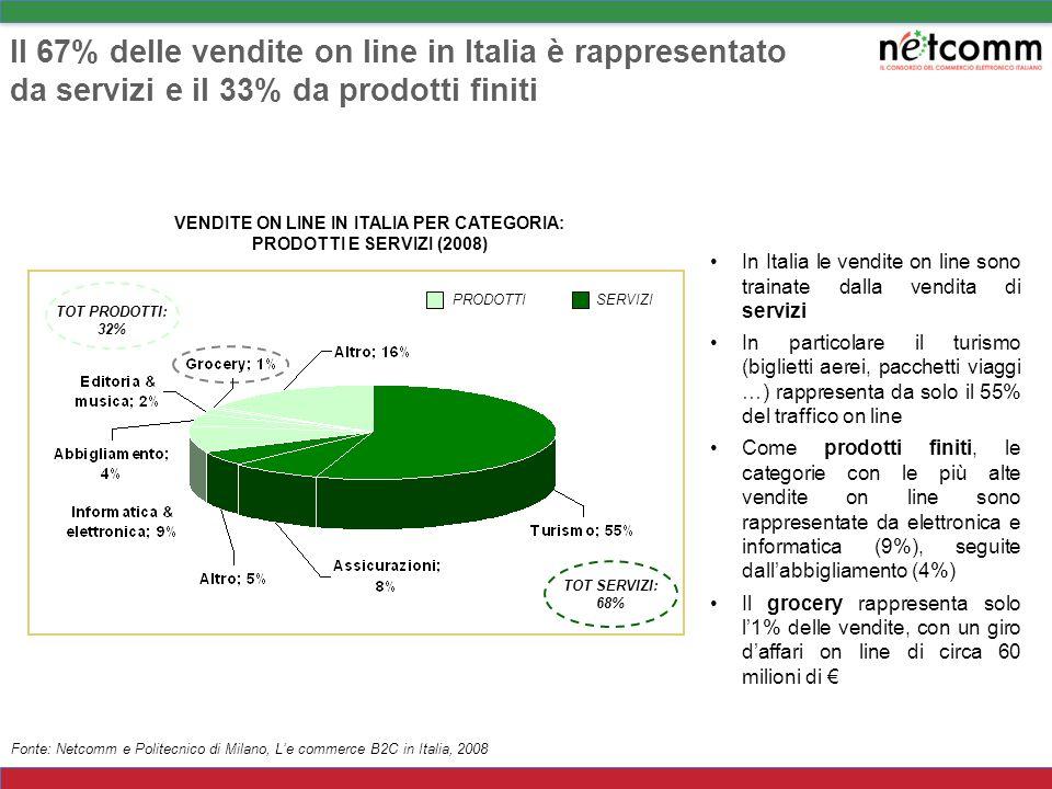 In Italia le vendite on line sono trainate dalla vendita di servizi In particolare il turismo (biglietti aerei, pacchetti viaggi …) rappresenta da solo il 55% del traffico on line Come prodotti finiti, le categorie con le più alte vendite on line sono rappresentate da elettronica e informatica (9%), seguite dallabbigliamento (4%) Il grocery rappresenta solo l1% delle vendite, con un giro daffari on line di circa 60 milioni di Il 67% delle vendite on line in Italia è rappresentato da servizi e il 33% da prodotti finiti VENDITE ON LINE IN ITALIA PER CATEGORIA: PRODOTTI E SERVIZI (2008) Fonte: Netcomm e Politecnico di Milano, Le commerce B2C in Italia, 2008 PRODOTTISERVIZI TOT PRODOTTI: 32% TOT SERVIZI: 68%