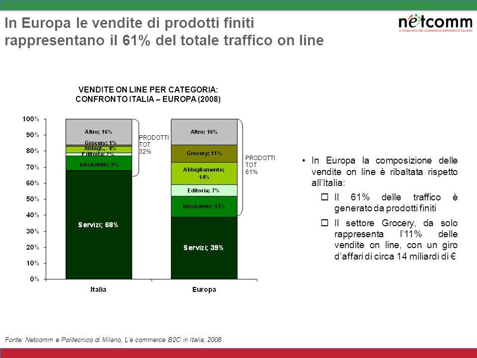 In Italia le vendite on line sono trainate dalla vendita di servizi In particolare il turismo (biglietti aerei, pacchetti viaggi …) rappresenta da sol