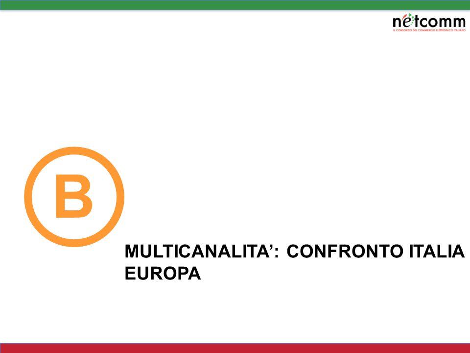 In Europa le vendite di prodotti finiti rappresentano il 61% del totale traffico on line VENDITE ON LINE PER CATEGORIA: CONFRONTO ITALIA – EUROPA (2008) Fonte: Netcomm e Politecnico di Milano, Le commerce B2C in Italia, 2008 PRODOTTI TOT 32% PRODOTTI TOT 61% In Europa la composizione delle vendite on line è ribaltata rispetto allItalia: Il 61% delle traffico è generato da prodotti finiti Il settore Grocery, da solo rappresenta l11% delle vendite on line, con un giro daffari di circa 14 miliardi di