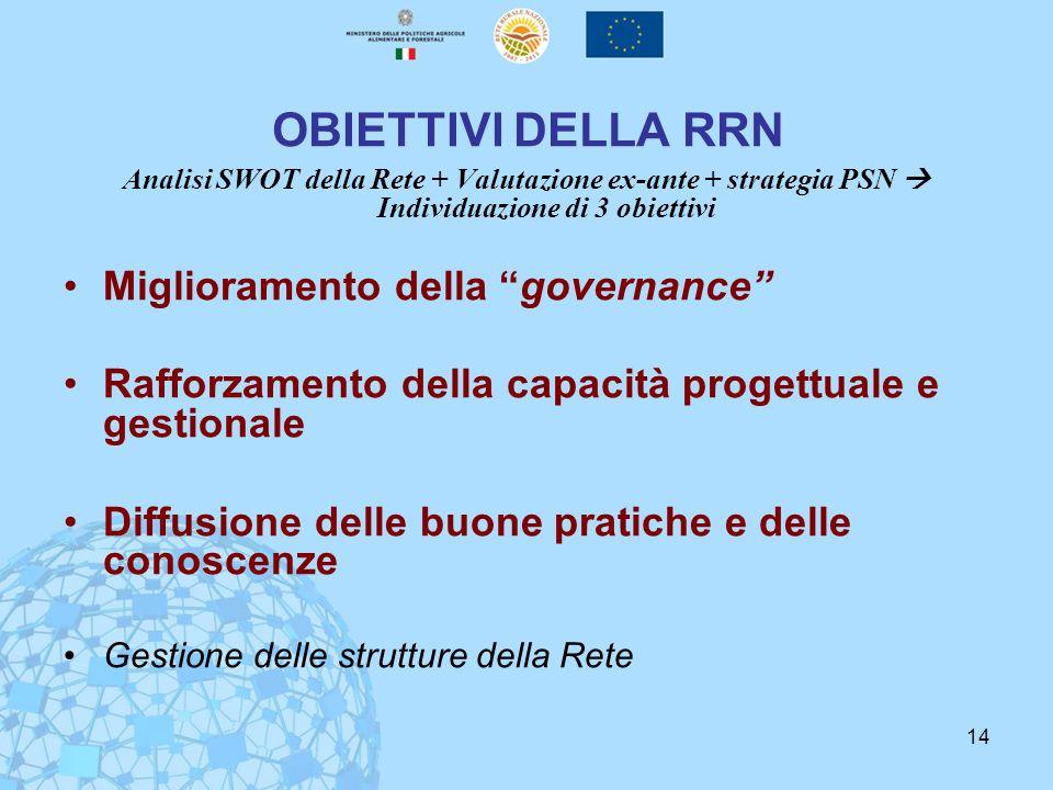 14 OBIETTIVI DELLA RRN Analisi SWOT della Rete + Valutazione ex-ante + strategia PSN Individuazione di 3 obiettivi Miglioramento della governance Raff