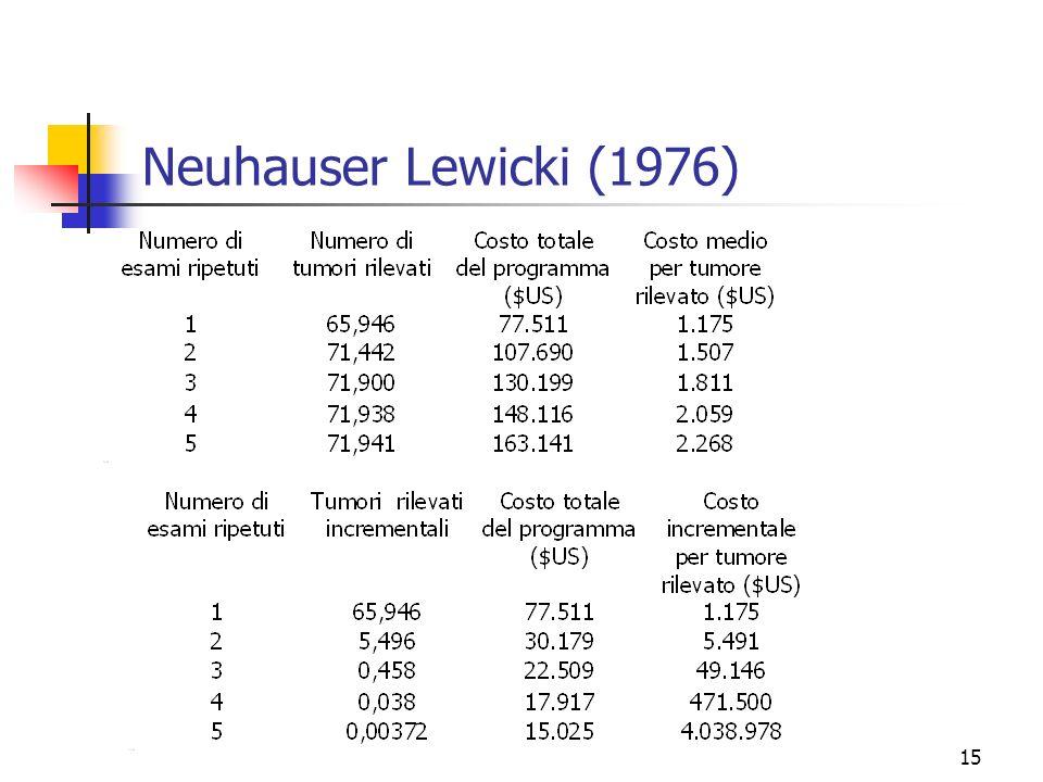15 Neuhauser Lewicki (1976)