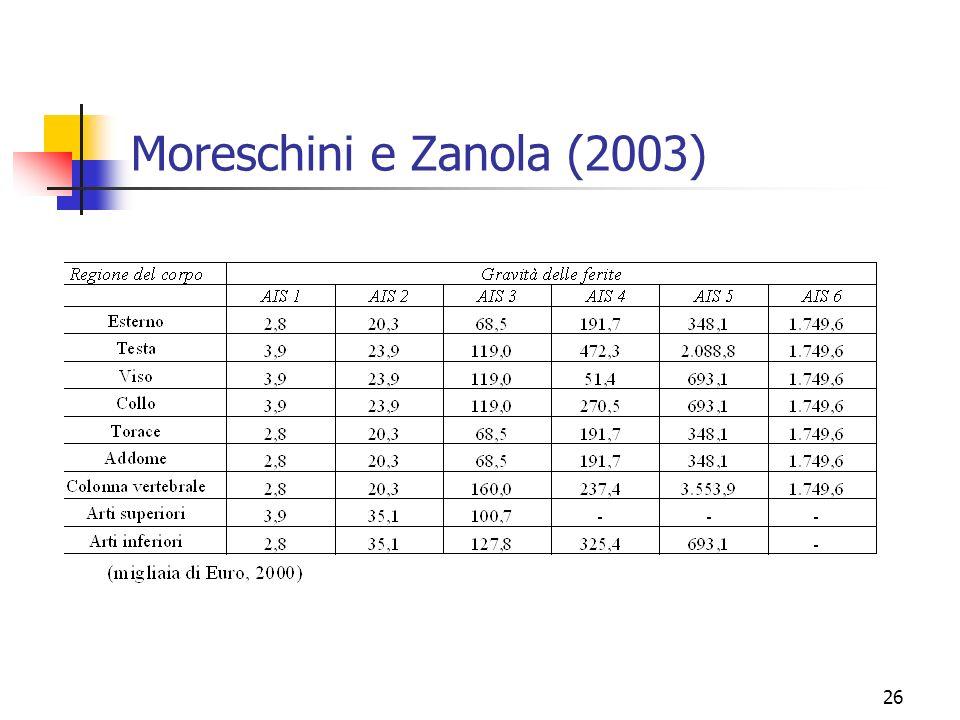 26 Moreschini e Zanola (2003)