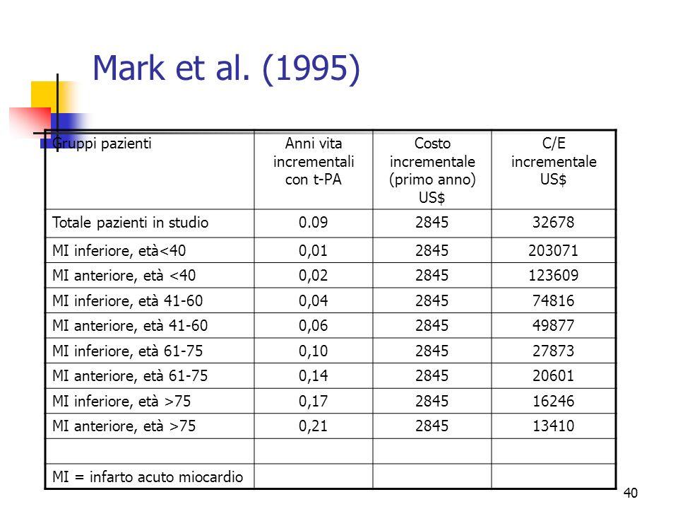 40 Mark et al. (1995) Gruppi pazientiAnni vita incrementali con t-PA Costo incrementale (primo anno) US$ C/E incrementale US$ Totale pazienti in studi
