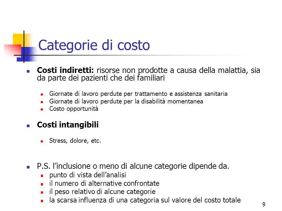 10 Caveat a.Costo opportunità (costi indiretti) b.Costo del tempo libero (costi indiretti) c.Costo medio vs.