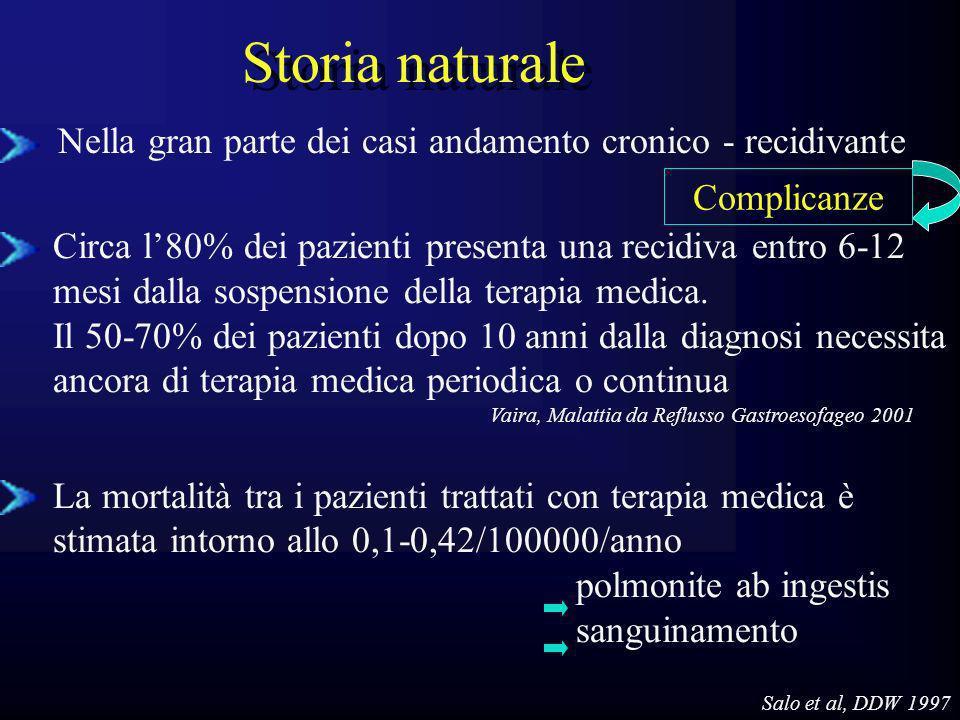Storia naturale Nella gran parte dei casi andamento cronico - recidivante Circa l80% dei pazienti presenta una recidiva entro 6-12 mesi dalla sospensi
