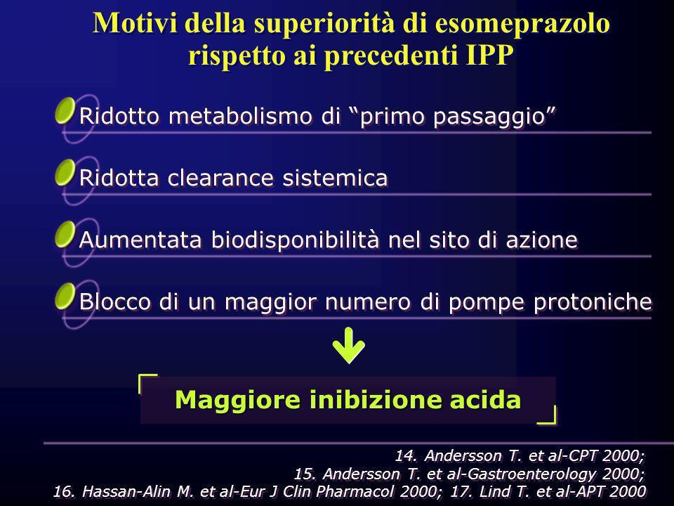 Motivi della superiorità di esomeprazolo rispetto ai precedenti IPP Ridotto metabolismo di primo passaggio 14. Andersson T. et al-CPT 2000; 15. Anders