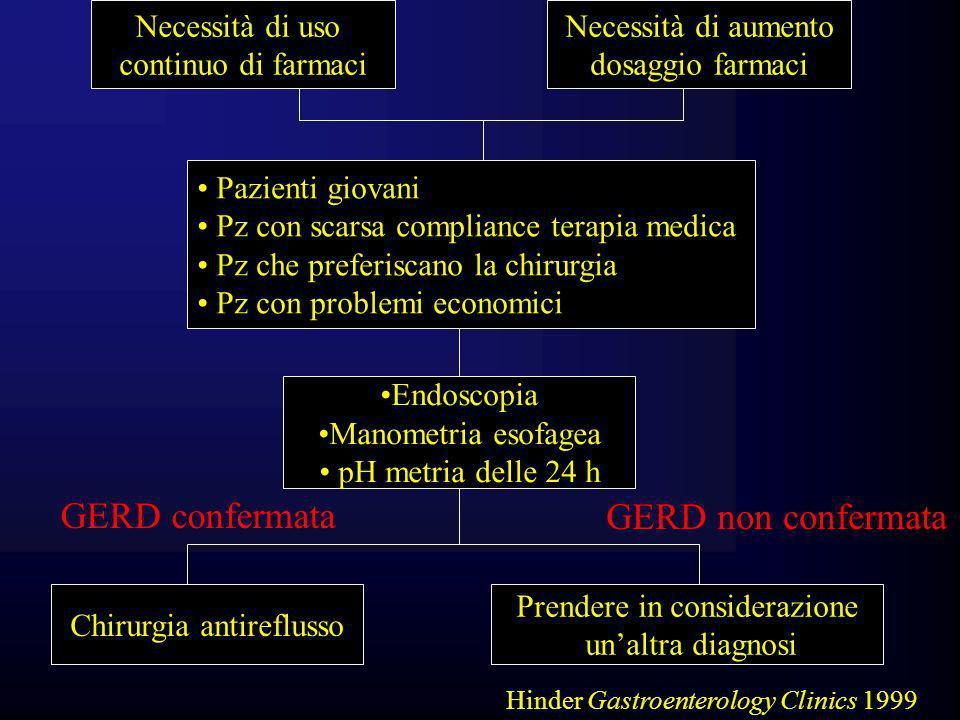 Necessità di aumento dosaggio farmaci Necessità di uso continuo di farmaci Pazienti giovani Pz con scarsa compliance terapia medica Pz che preferiscan