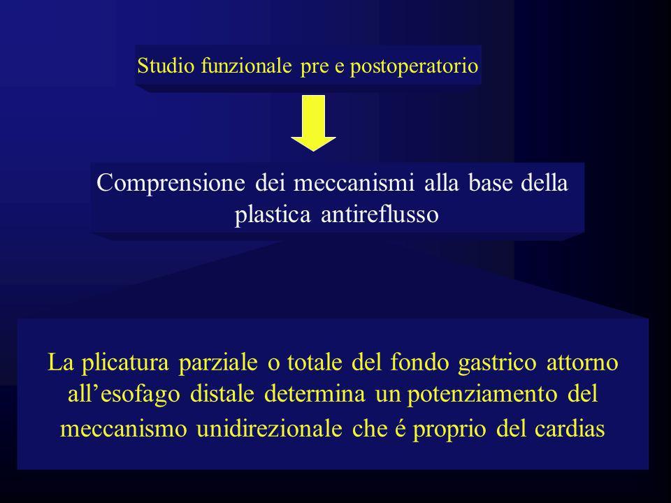 La plicatura parziale o totale del fondo gastrico attorno allesofago distale determina un potenziamento del meccanismo unidirezionale che é proprio de