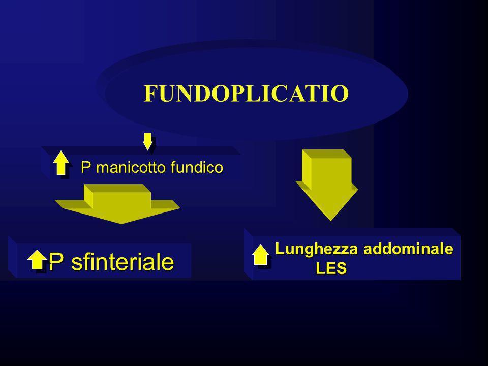 P manicotto fundico P manicotto fundico P sfinteriale P sfinteriale FUNDOPLICATIO Lunghezza addominale Lunghezza addominale LES LES