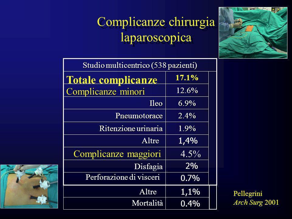 Complicanze chirurgia laparoscopica Pellegrini Arch Surg 2001 1.9% Ritenzione urinaria 2.4%Pneumotorace 6.9%Ileo 12.6% Complicanze minori 17.1% Totale