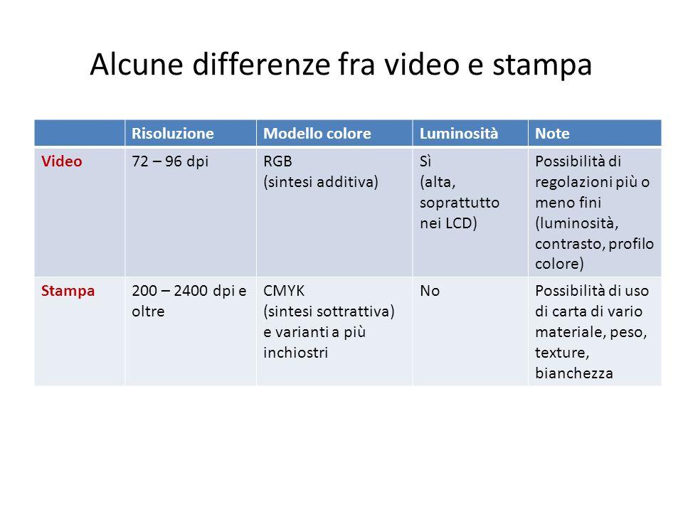 Alcune differenze fra video e stampa RisoluzioneModello coloreLuminositàNote Video72 – 96 dpiRGB (sintesi additiva) Sì (alta, soprattutto nei LCD) Pos