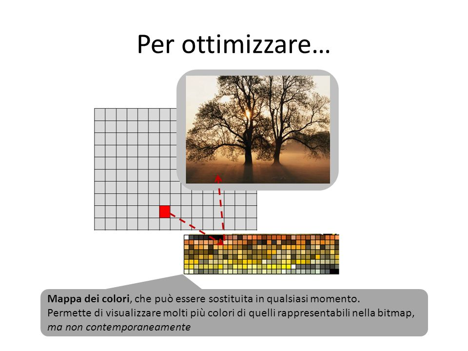 Display RGB Ogni pixel è formato da tre piccole sorgenti luminose (punti, dot) corrispondenti ai tre colori primari Red, Green, Blue, di diversa intensità, che formano il colore desiderato per sintesi additiva Lintensità di ciascun colore primario è rappresentata da un valore numerico, per es.