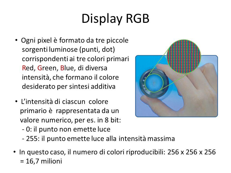 Display RGB Ogni pixel è formato da tre piccole sorgenti luminose (punti, dot) corrispondenti ai tre colori primari Red, Green, Blue, di diversa inten