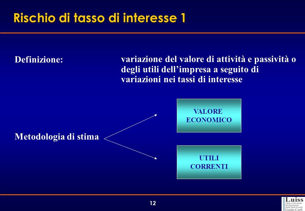 12 Rischio di tasso di interesse 1 Definizione: variazione del valore di attività e passività o degli utili dellimpresa a seguito di variazioni nei ta