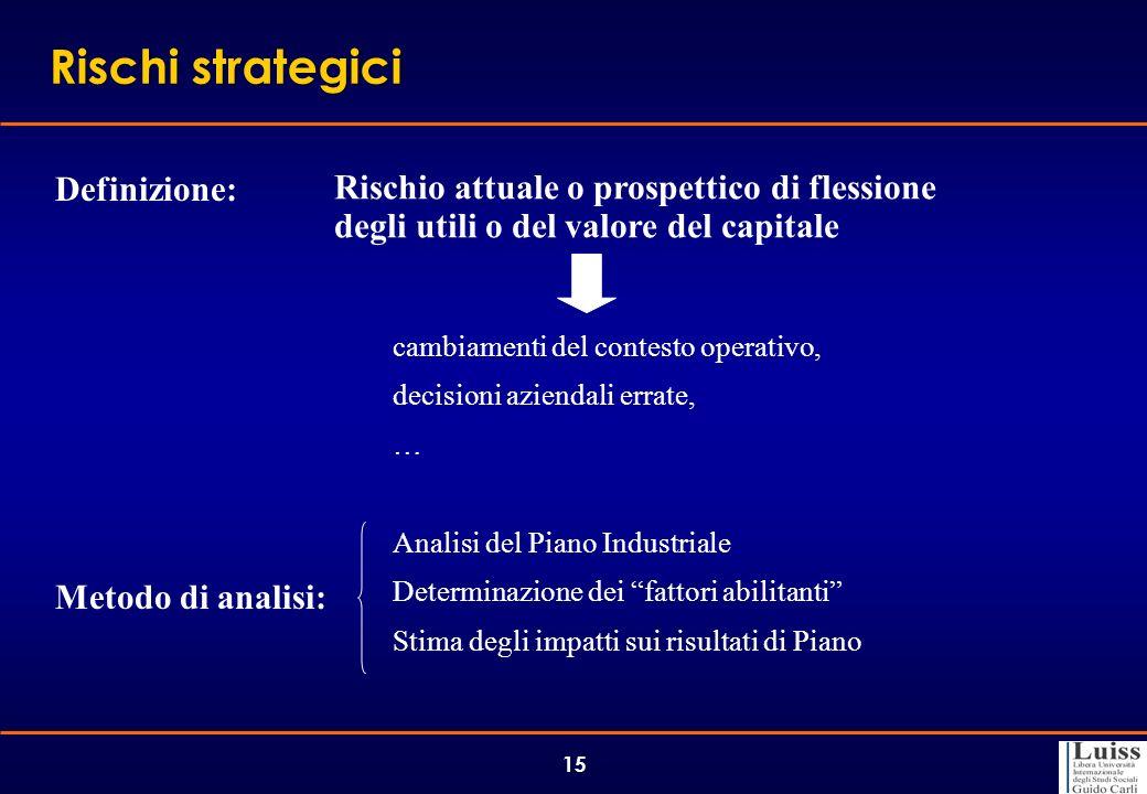 15 Rischi strategici Definizione: Rischio attuale o prospettico di flessione degli utili o del valore del capitale cambiamenti del contesto operativo,