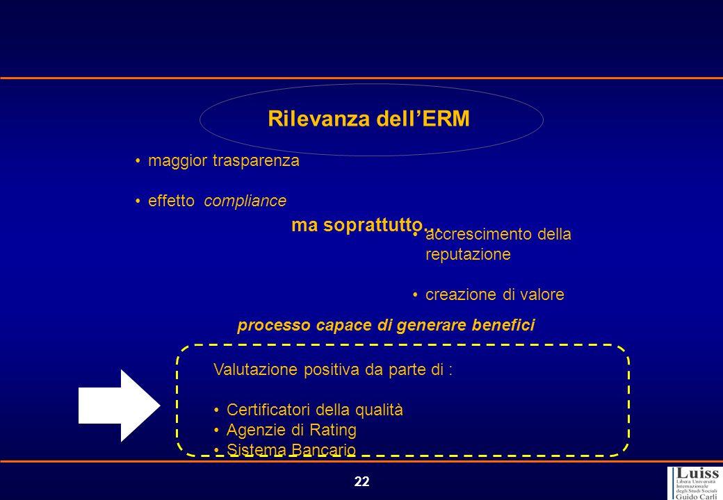 22 Rilevanza dellERM maggior trasparenza effetto compliance Valutazione positiva da parte di : Certificatori della qualità Agenzie di Rating Sistema B