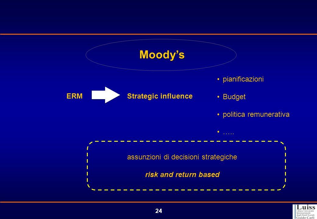 24 Moodys ERM Strategic influence pianificazioni Budget politica remunerativa ….. assunzioni di decisioni strategiche risk and return based