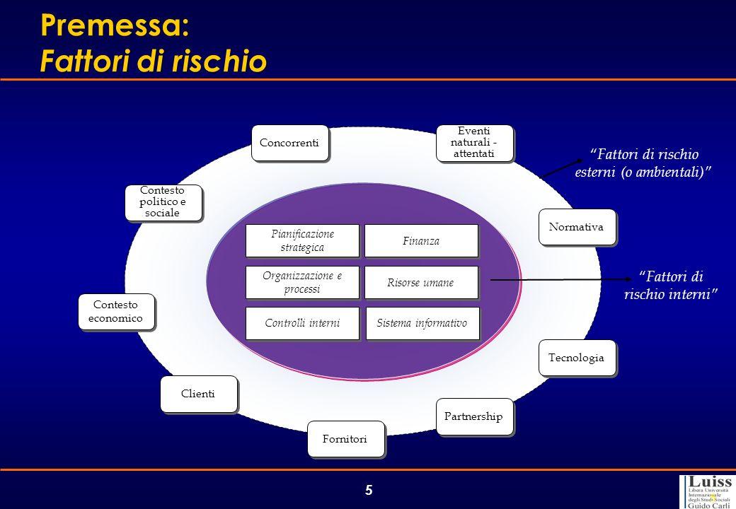 5 5 Contesto politico e sociale Fattori di rischio interni Fattori di rischio esterni (o ambientali) Contesto economico Clienti Fornitori Partnership