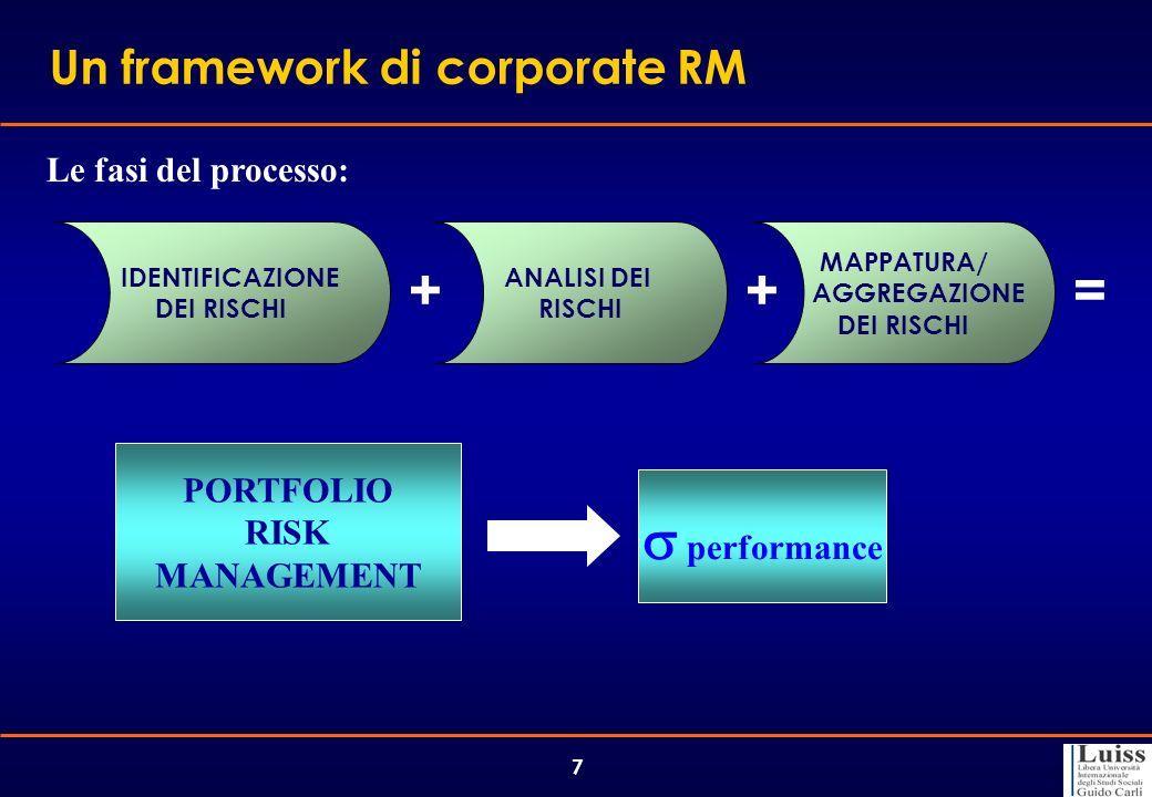7 Le fasi del processo: Un framework di corporate RM IDENTIFICAZIONE DEI RISCHI ANALISI DEI RISCHI MAPPATURA/ AGGREGAZIONE DEI RISCHI ++= PORTFOLIO RI